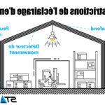 Comment calculer l'éclairage d'un garage ?