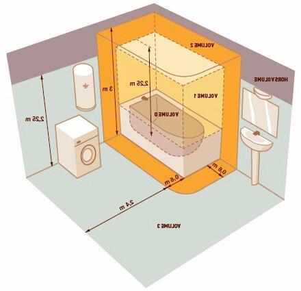 Quel indice IP pour une salle de bain ?