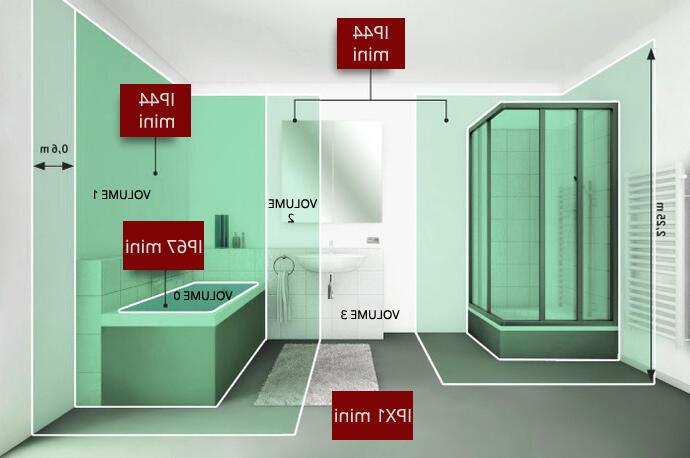 Quelle ampoule pour une salle de bain ?
