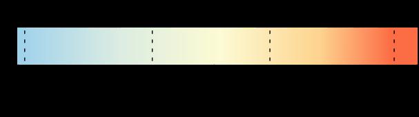Comment choisir la température de couleur ?