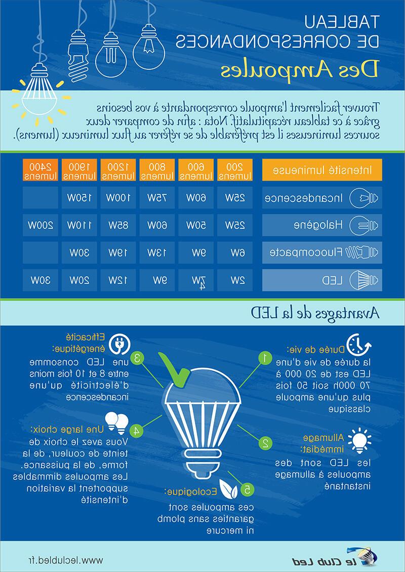 Quelle puissance pour tube LED ?