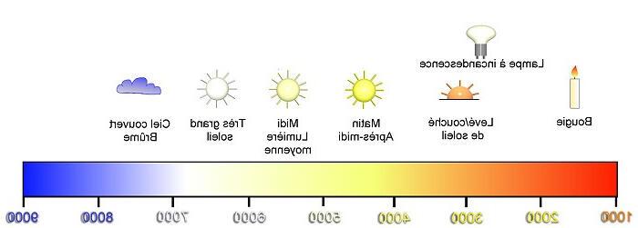 Quelle température de couleur pour un salon ?